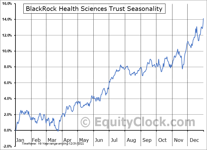 BlackRock Health Sciences Trust (NYSE:BME) Seasonality