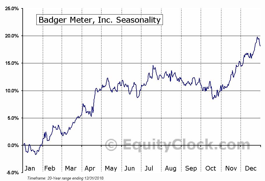 Badger Meter, Inc. (NYSE:BMI) Seasonal Chart