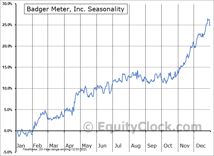 Badger Meter, Inc. Seasonal Chart