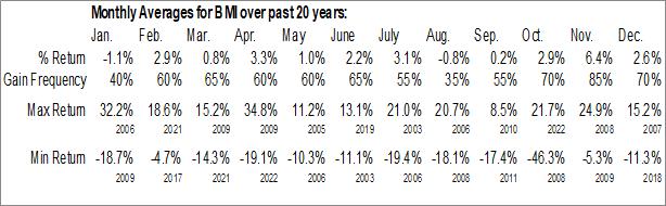 Monthly Seasonal Badger Meter, Inc. (NYSE:BMI)