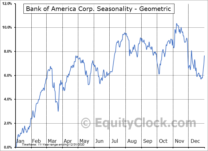 Bank of America Corp. (NYSE:BML/PL) Seasonality
