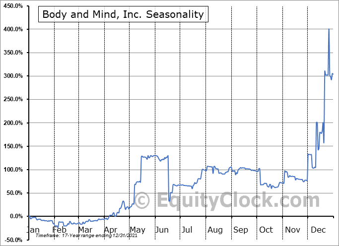 Body and Mind, Inc. (OTCMKT:BMMJ) Seasonality