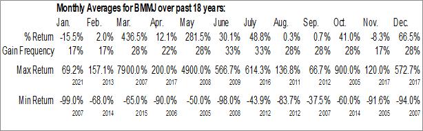 Monthly Seasonal Body and Mind, Inc. (OTCMKT:BMMJ)