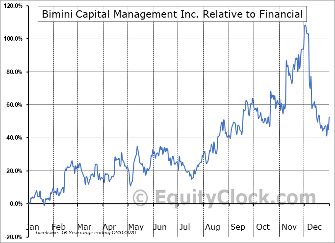 BMNM Relative to the Sector