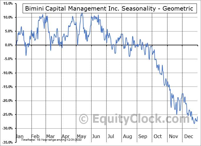 Bimini Capital Management Inc. (OTCMKT:BMNM) Seasonality