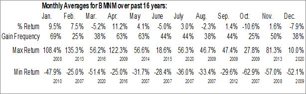 Monthly Seasonal Bimini Capital Management Inc. (OTCMKT:BMNM)