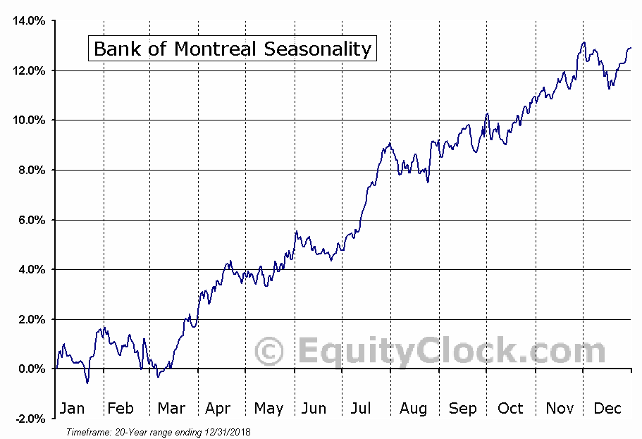 Bank of Montreal (TSE:BMO.TO) Seasonal Chart