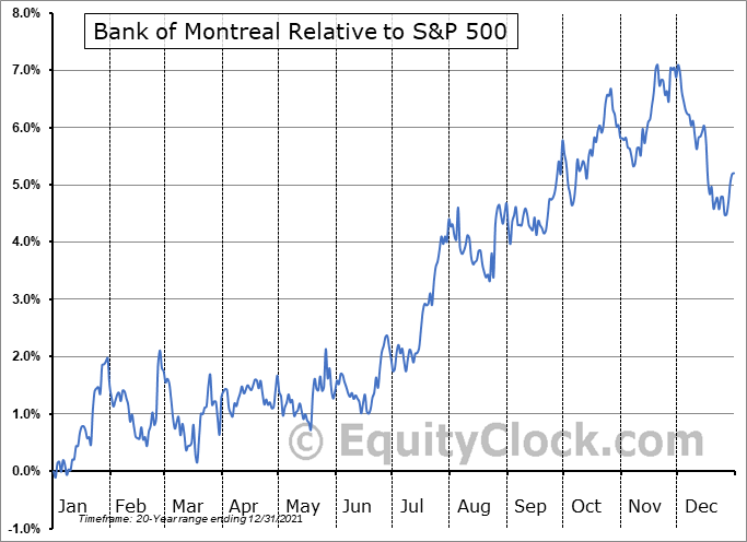 BMO.TO Relative to the S&P 500