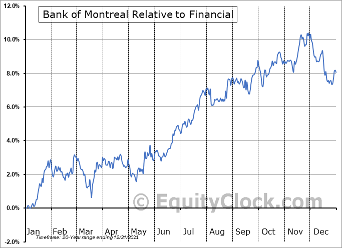 BMO.TO Relative to the Sector