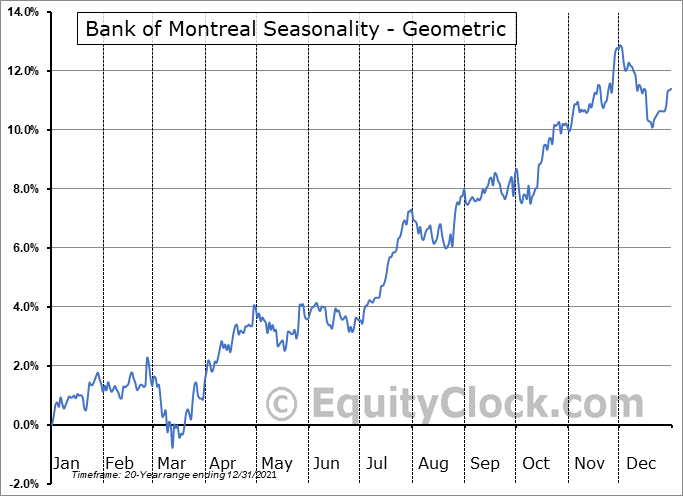 Bank of Montreal (TSE:BMO.TO) Seasonality