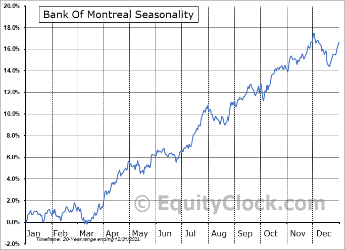 Bank Of Montreal (NYSE:BMO) Seasonal Chart