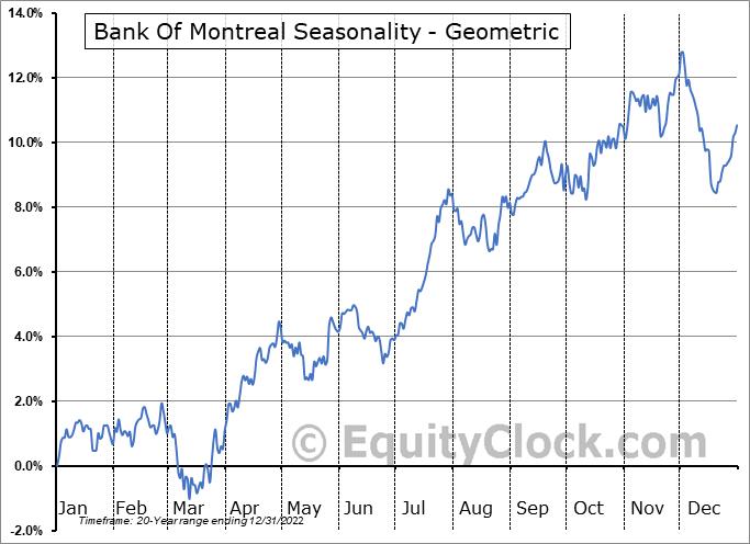 Bank Of Montreal (NYSE:BMO) Seasonality