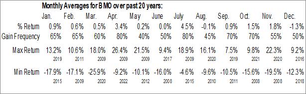 Monthly Seasonal Bank Of Montreal (NYSE:BMO)