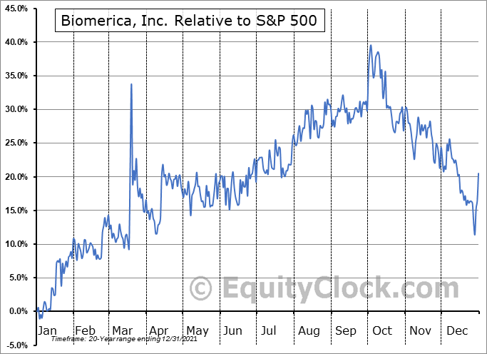 BMRA Relative to the S&P 500