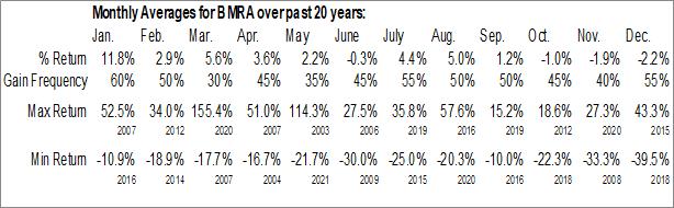 Monthly Seasonal Biomerica, Inc. (NASD:BMRA)