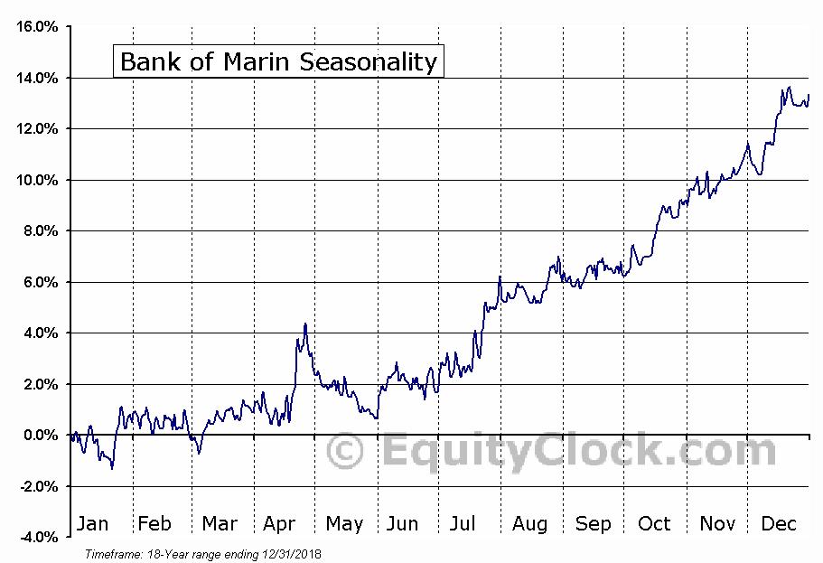 Bank of Marin (NASD:BMRC) Seasonal Chart