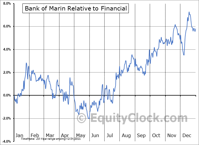 BMRC Relative to the Sector
