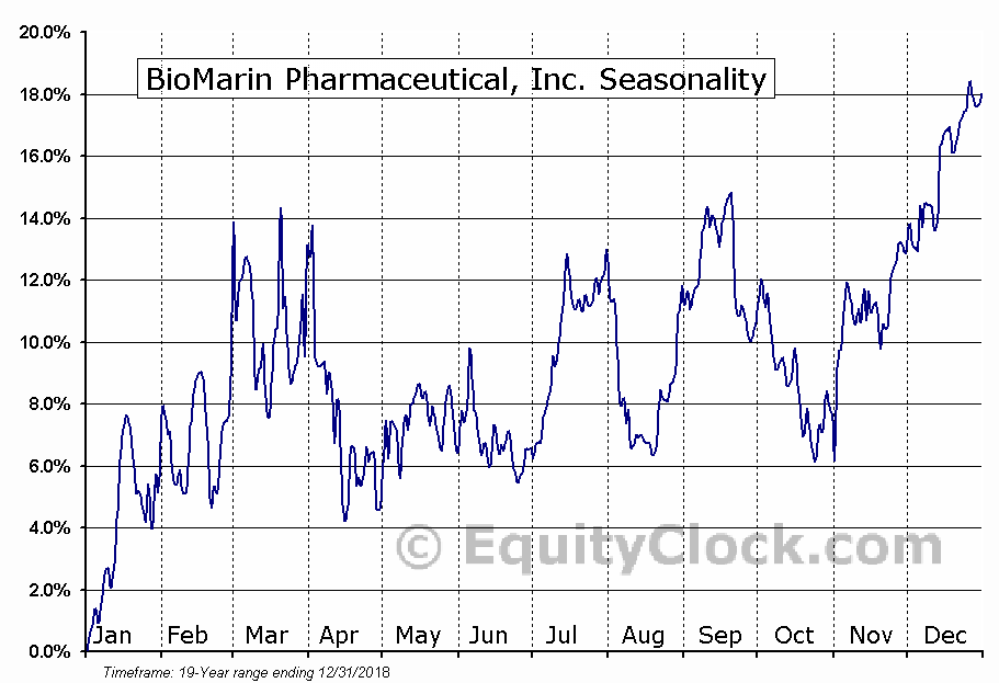 BioMarin Pharmaceutical, Inc. (NASD:BMRN) Seasonal Chart