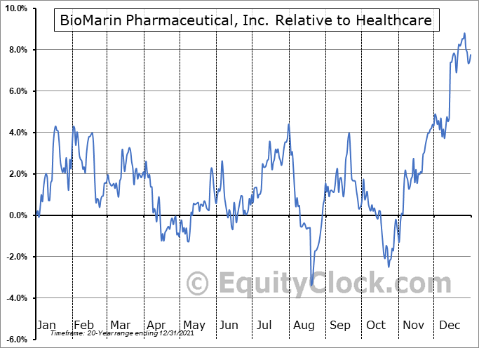 BMRN Relative to the Sector