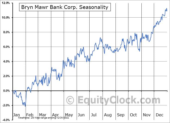 Bryn Mawr Bank Corporation Seasonal Chart