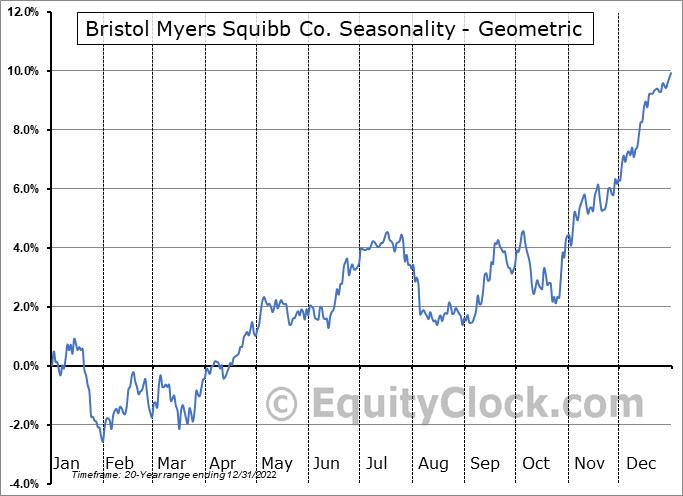 Bristol Myers Squibb Co. (NYSE:BMY) Seasonality