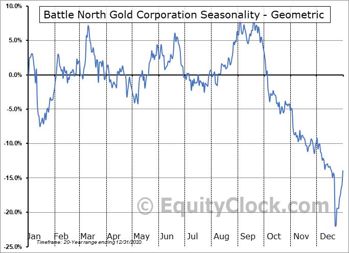 Battle North Gold Corporation (TSE:BNAU.TO) Seasonality