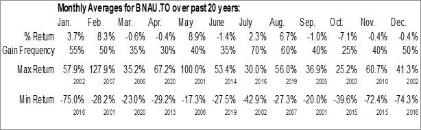 Monthly Seasonal Battle North Gold Corporation (TSE:BNAU.TO)