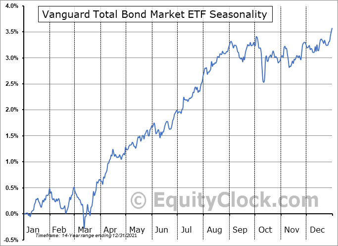 Vanguard Total Bond Market ETF (NASD:BND) Seasonal Chart