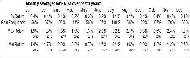 Monthly Seasonal Vanguard Total International Bond ETF (NASD:BNDX)