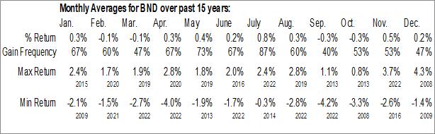 Monthly Seasonal Vanguard Total Bond Market ETF (NASD:BND)