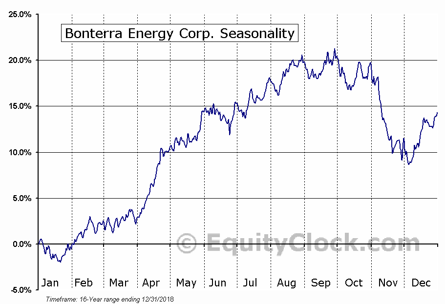 Bonterra Energy Corp. (TSE:BNE.TO) Seasonal Chart