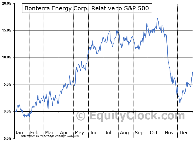 BNE.TO Relative to the S&P 500