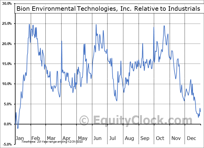 BNET Relative to the Sector
