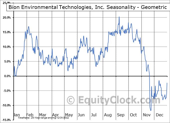 Bion Environmental Technologies, Inc. (OTCMKT:BNET) Seasonality