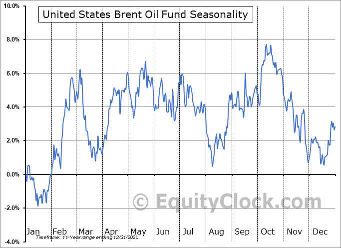 United States Brent Oil Fund (NYSE:BNO) Seasonal Chart