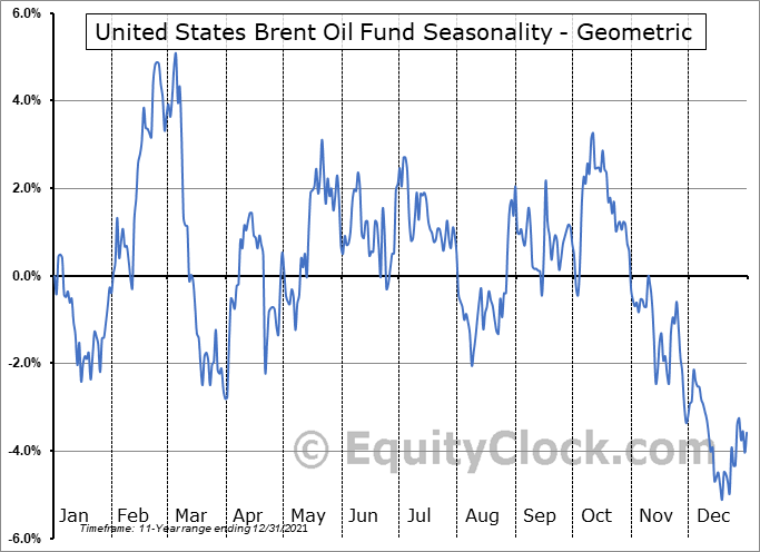 United States Brent Oil Fund (NYSE:BNO) Seasonality
