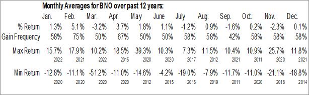 Monthly Seasonal United States Brent Oil Fund (NYSE:BNO)