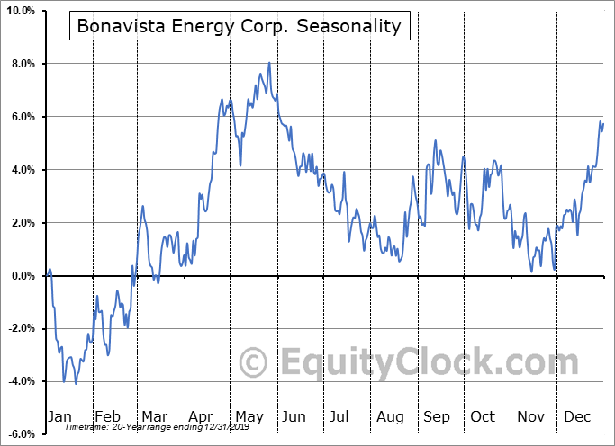 Bonavista Energy Corp. (TSE:BNP.TO) Seasonal Chart