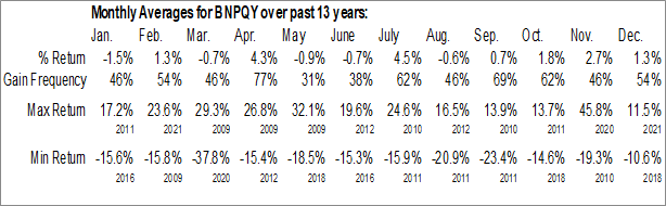 Monthly Seasonal BNP Paribas SA (OTCMKT:BNPQY)