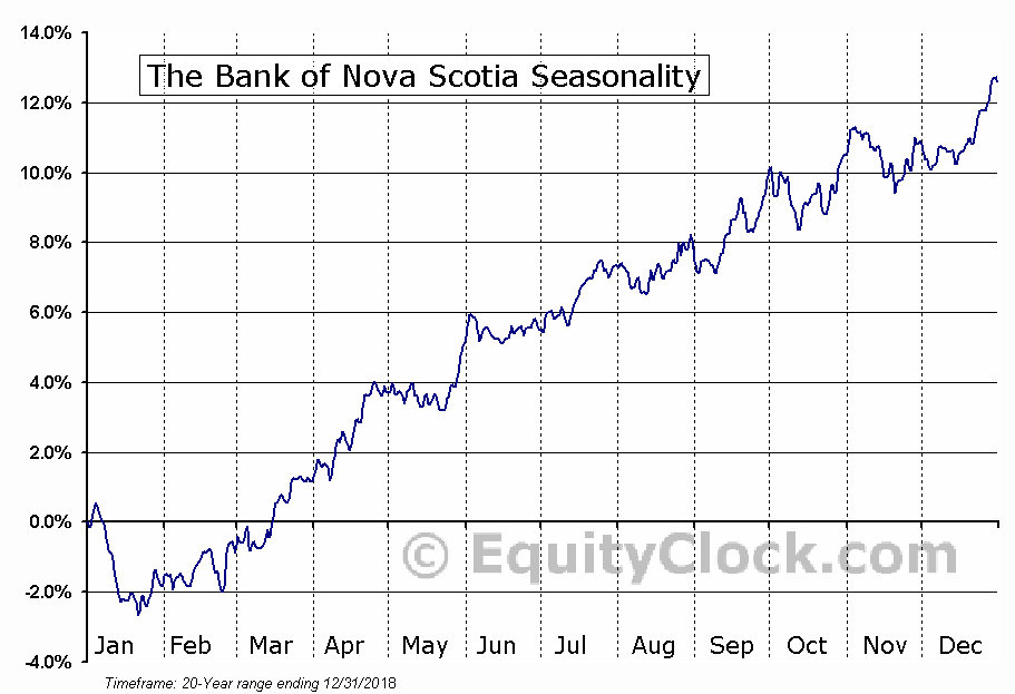 The Bank of Nova Scotia (TSE:BNS.TO) Seasonal Chart