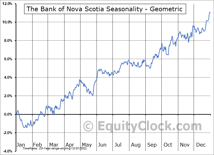 The Bank of Nova Scotia (TSE:BNS.TO) Seasonality