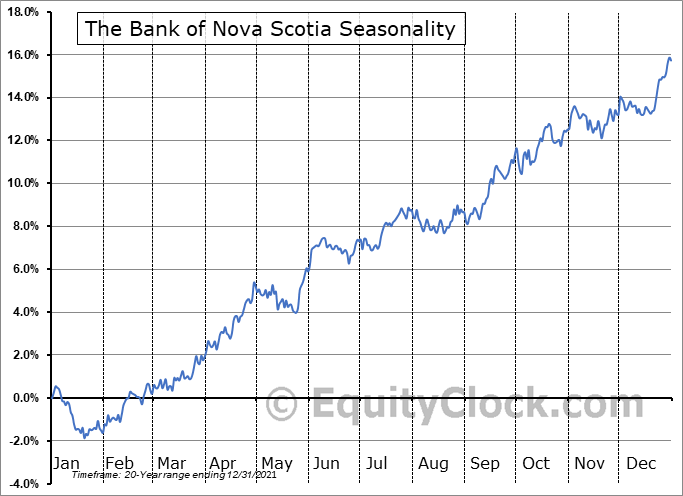 The Bank of Nova Scotia (NYSE:BNS) Seasonal Chart