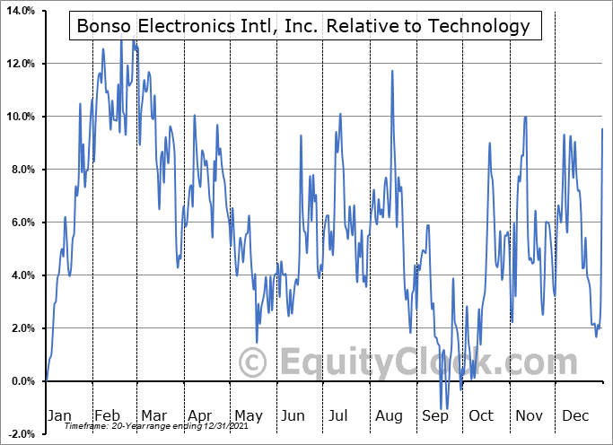 BNSO Relative to the Sector