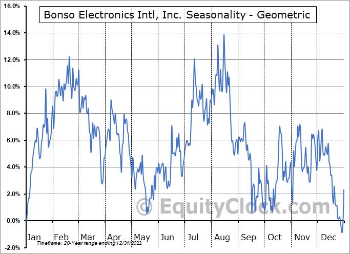 Bonso Electronics Intl, Inc. (NASD:BNSO) Seasonality