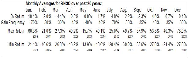 Monthly Seasonal Bonso Electronics Intl, Inc. (NASD:BNSO)