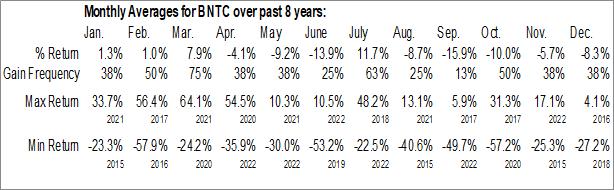 Monthly Seasonal Benitec Biopharma Ltd. (NASD:BNTC)