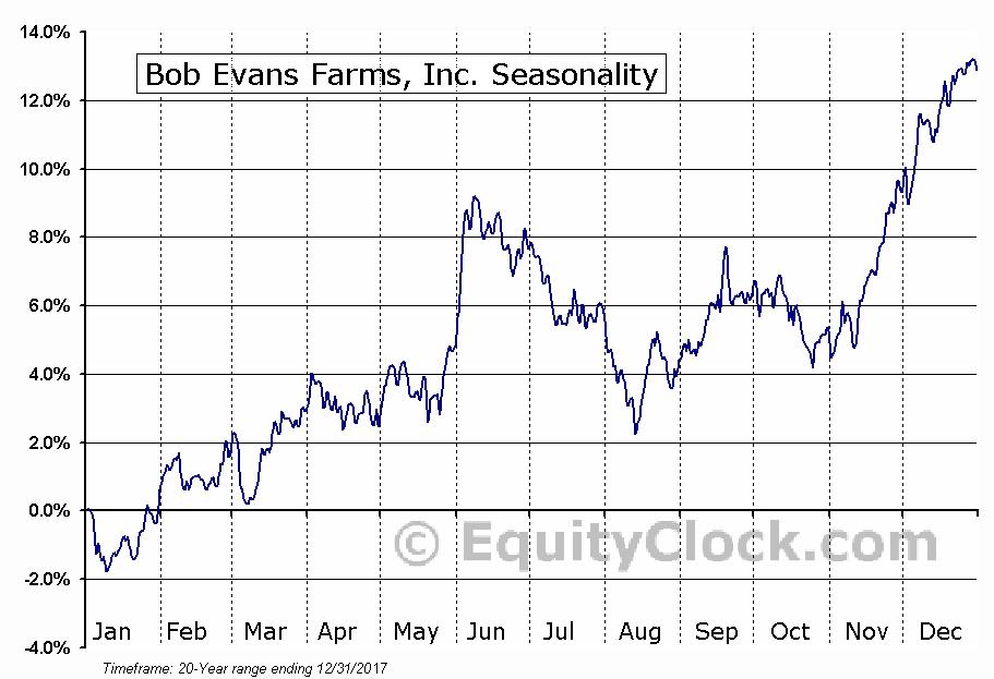 Bob Evans Farms, Inc. (NASD:BOBE) Seasonal Chart