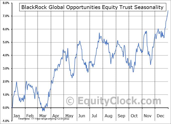 BlackRock Global Opportunities Equity Trust (NYSE:BOE) Seasonal Chart