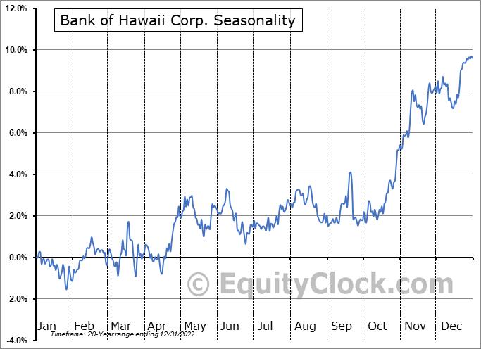 Bank of Hawaii Corporation Seasonal Chart