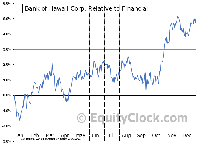 BOH Relative to the Sector
